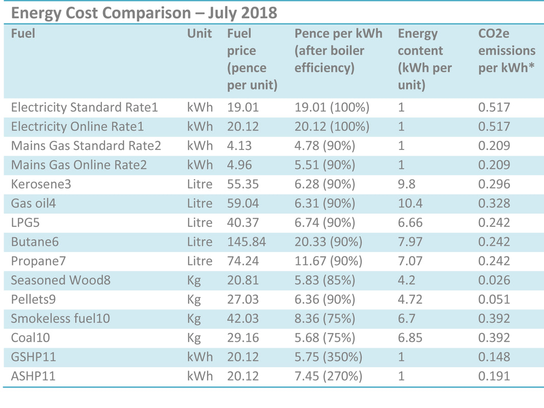 Energy prices per kWh